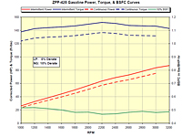 ZPP-428 Gasoline Power, Torque & BSFC Curves