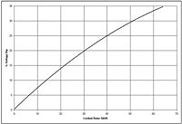 Generator G10 Performance Curves
