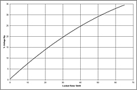 Generator G25 Performance Curves