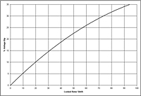 Generator G40 Performance Curves