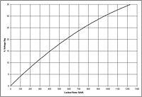 Generator G450 Performance Curves