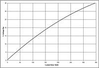Generator G90 Performance Curves