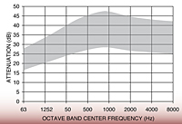 Representative Attenuation Curve for DHK Series Silencers