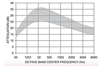 Representative Attenuation Curve for SRA Series Silencers