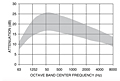 Representative Attenuation Curve for SSA Series Silencers