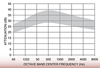 Representative Attenuation Curve for JC Series Silencers