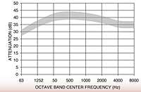Representative Attenuation Curve for JH Series Silencers